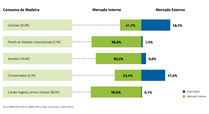 Distribuição proporcional do consumo de madeira de florestas plantadas e do destino da produção – 2012
